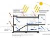 sezione-bioclimatica2
