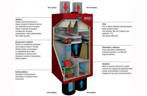 La ventilazione meccanica controllata