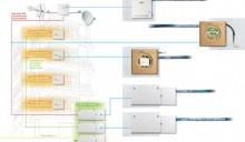 BTicino, la fibra ottica negli edifici residenziali