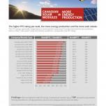 PTC Ratings 2012 - Canadian Solar
