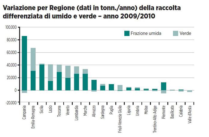 Elenco impianti di compostaggio in italia