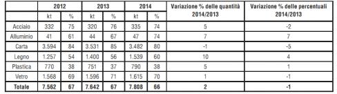 italia del riciclo dati